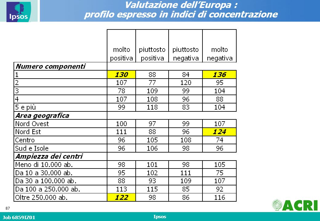 Job 6859IZ01 Ipsos 87 Valutazione dellEuropa : profilo espresso in indici di concentrazione