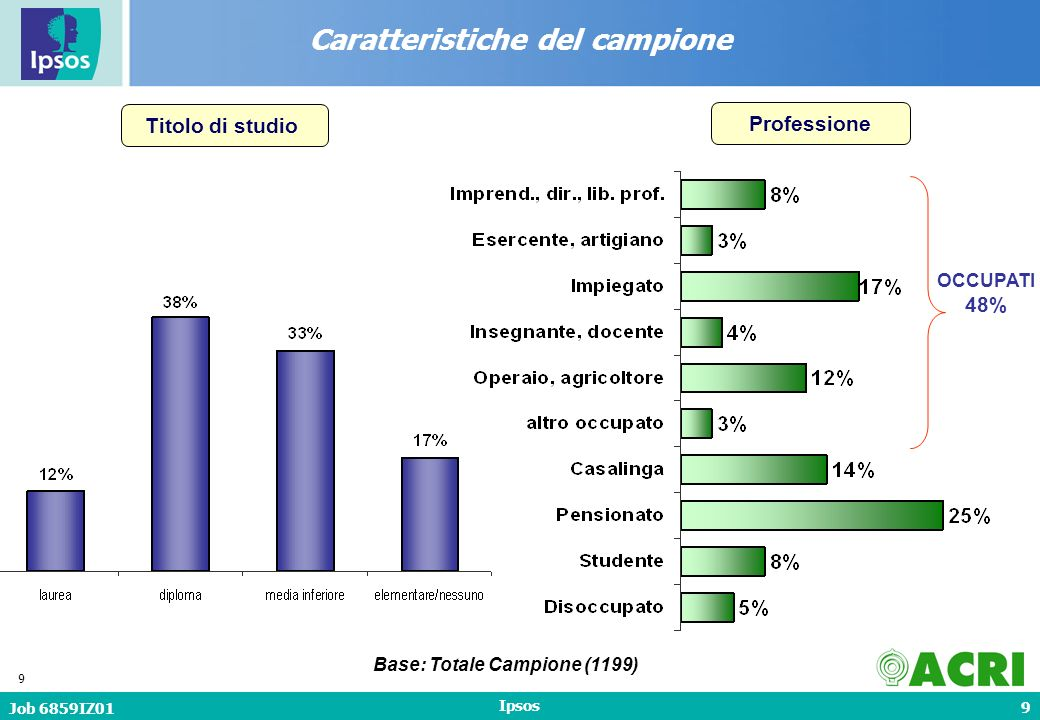 10 Job 6859IZ01 Ipsos 10 Numero di persone in famiglia Caratteristiche del campione Base: Totale Campione (1199) Media: 3,1 componenti