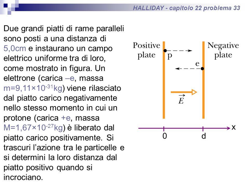 HALLIDAY - capitolo 22 problema 33 Due grandi piatti di rame paralleli sono posti a una distanza di 5,0cm e instaurano un campo elettrico uniforme tra