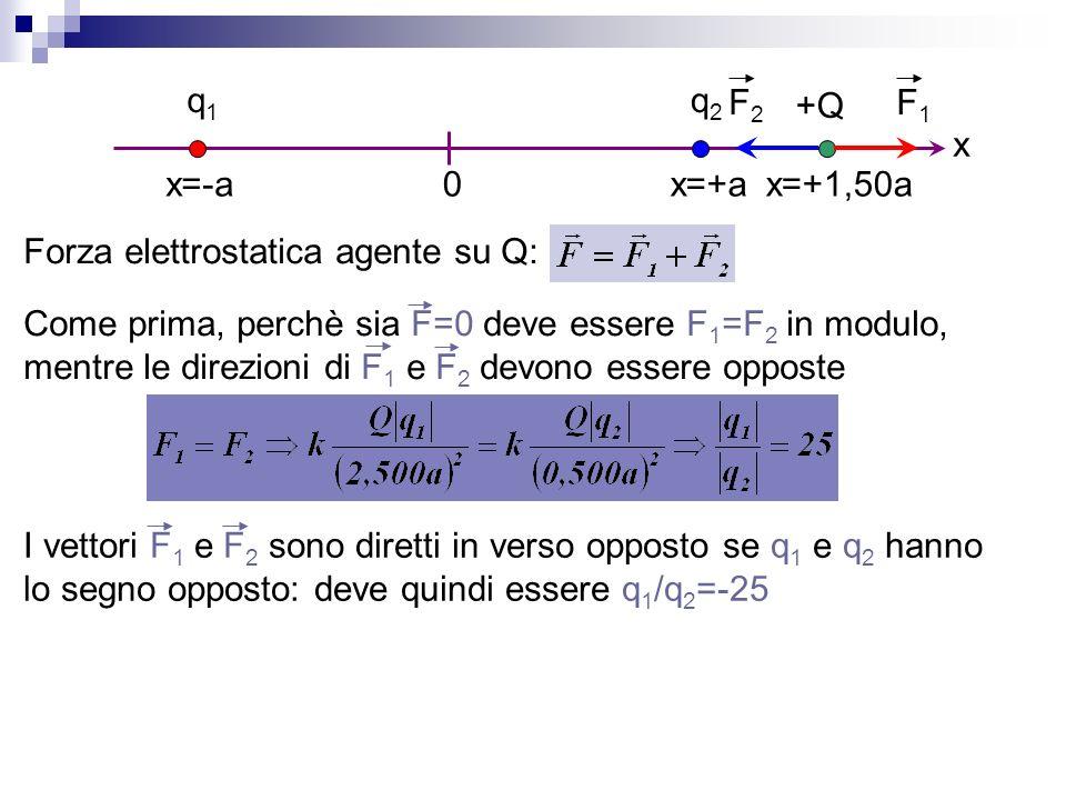 0 q1q1 x=-a q2q2 +Q x=+ax=+1,50a x Forza elettrostatica agente su Q: Come prima, perchè sia F=0 deve essere F 1 =F 2 in modulo, mentre le direzioni di