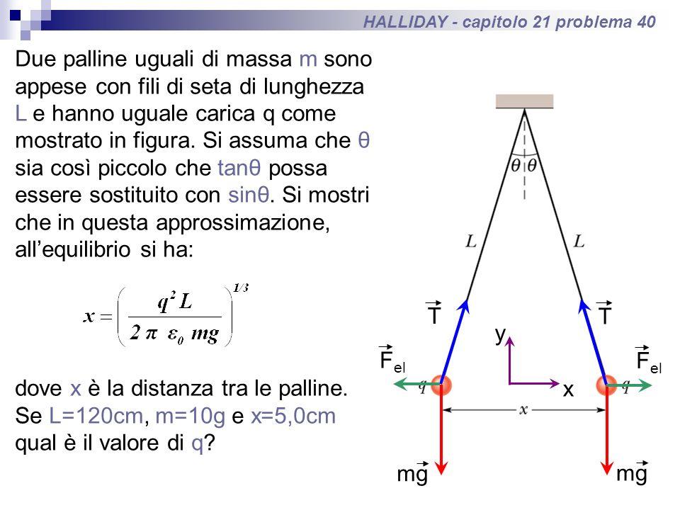 HALLIDAY - capitolo 21 problema 40 Due palline uguali di massa m sono appese con fili di seta di lunghezza L e hanno uguale carica q come mostrato in