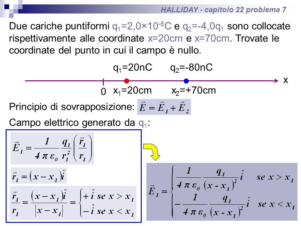 HALLIDAY - capitolo 22 problema 7 Due cariche puntiformi q 1 =2,0×10 -8 C e q 2 =-4,0q 1 sono collocate rispettivamente alle coordinate x=20cm e x=70c