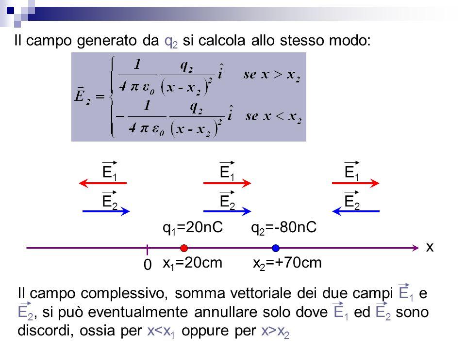 Il campo generato da q 2 si calcola allo stesso modo: E1E1 E1E1 E1E1 E2E2 E2E2 E2E2 Il campo complessivo, somma vettoriale dei due campi E 1 e E 2, si