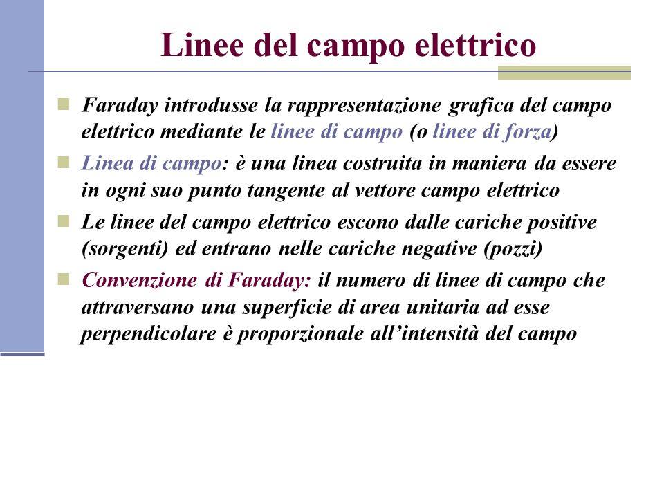 Linee del campo elettrico Faraday introdusse la rappresentazione grafica del campo elettrico mediante le linee di campo (o linee di forza) Linea di ca