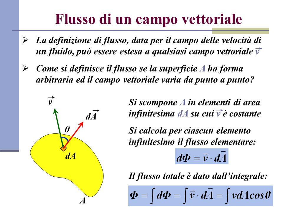 A Flusso di un campo vettoriale La definizione di flusso, data per il campo delle velocità di un fluido, può essere estesa a qualsiasi campo vettorial