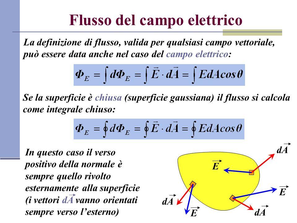 Flusso del campo elettrico La definizione di flusso, valida per qualsiasi campo vettoriale, può essere data anche nel caso del campo elettrico: Se la