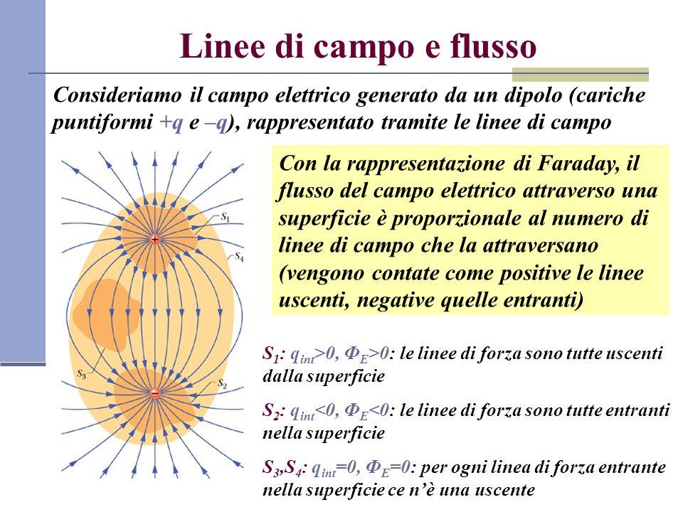 Linee di campo e flusso Consideriamo il campo elettrico generato da un dipolo (cariche puntiformi +q e –q), rappresentato tramite le linee di campo Co