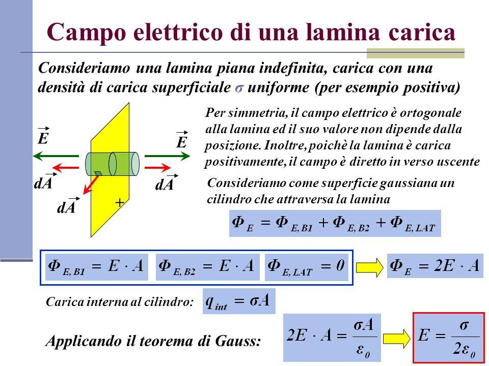 Campo elettrico di una lamina carica Consideriamo una lamina piana indefinita, carica con una densità di carica superficiale σ uniforme (per esempio p
