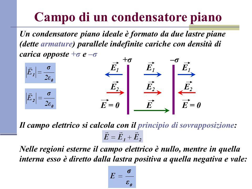 Campo di un condensatore piano Un condensatore piano ideale è formato da due lastre piane (dette armature) parallele indefinite cariche con densità di