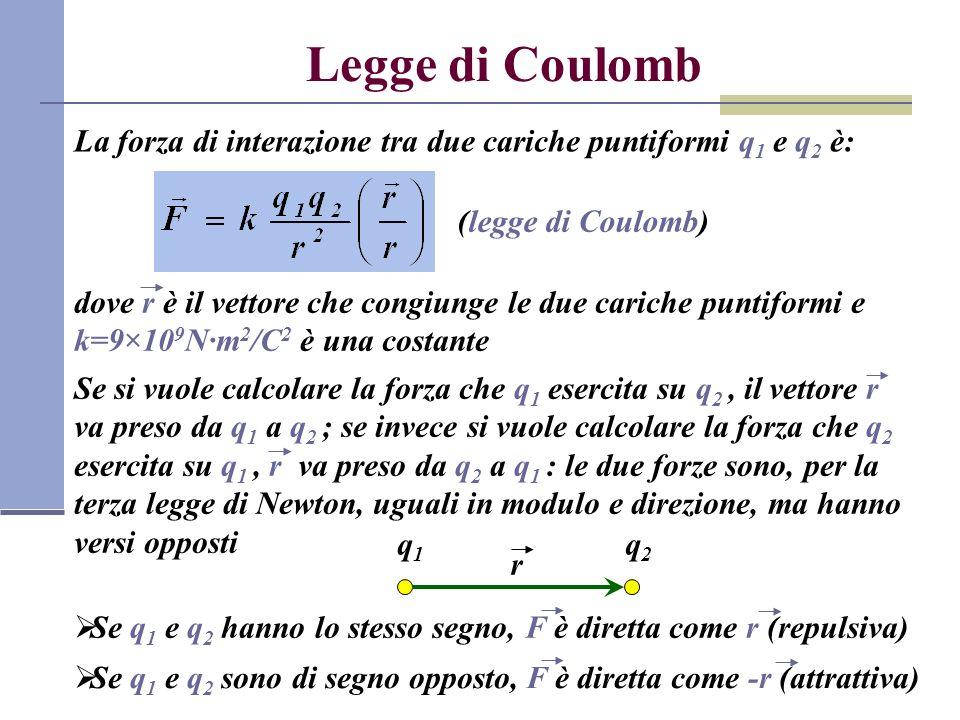 Legge di Coulomb La forza di interazione tra due cariche puntiformi q 1 e q 2 è: (legge di Coulomb) dove r è il vettore che congiunge le due cariche p