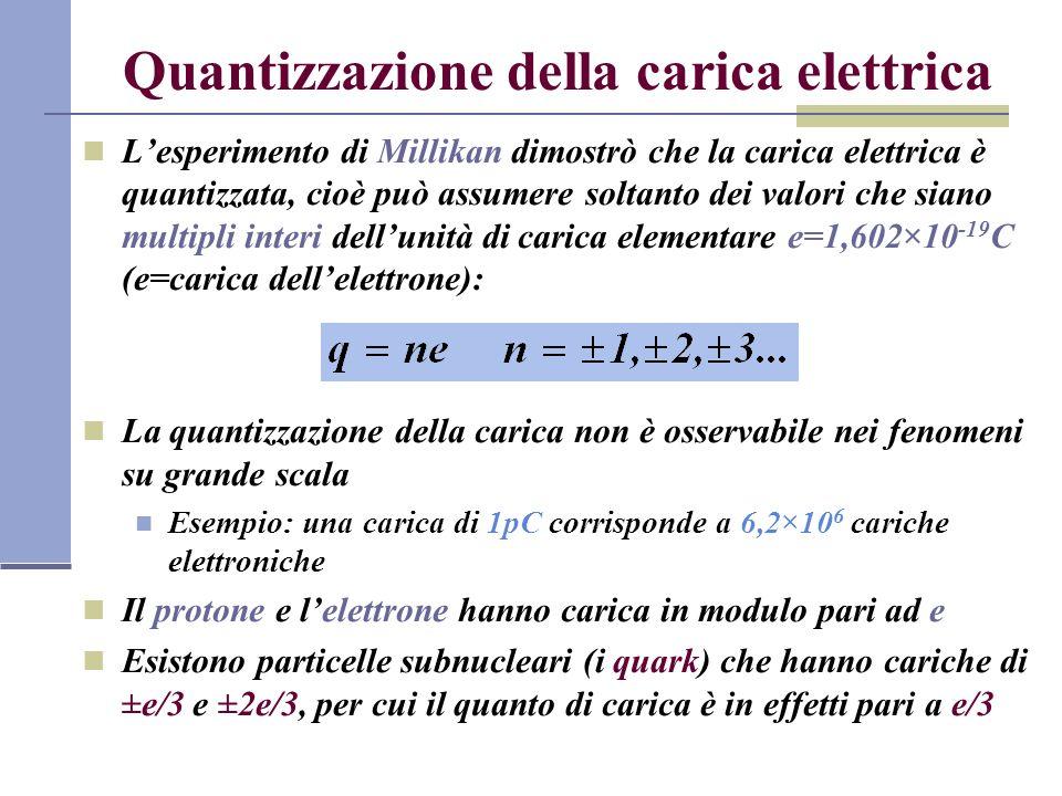 Quantizzazione della carica elettrica Lesperimento di Millikan dimostrò che la carica elettrica è quantizzata, cioè può assumere soltanto dei valori c