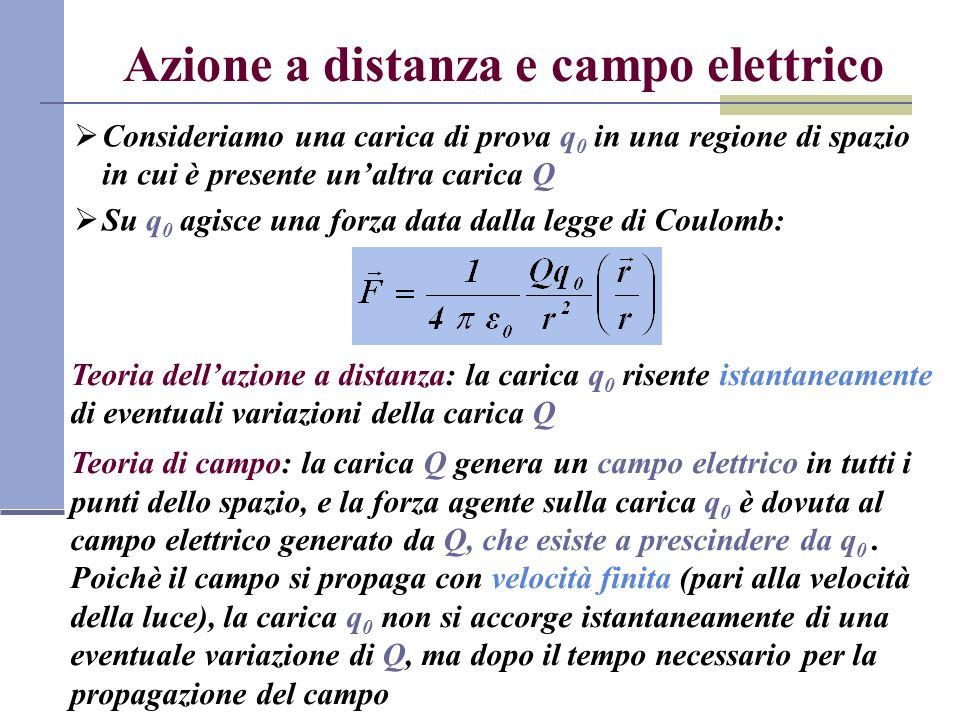 Azione a distanza e campo elettrico Consideriamo una carica di prova q 0 in una regione di spazio in cui è presente unaltra carica Q Su q 0 agisce una