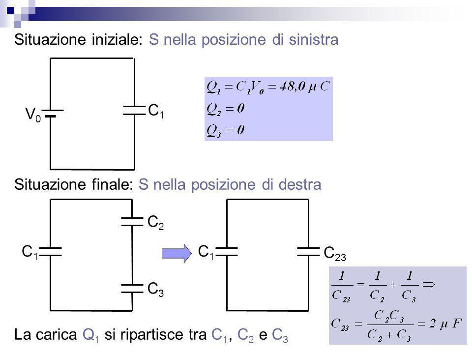 Situazione iniziale: S nella posizione di sinistra V0V0 C1C1 Situazione finale: S nella posizione di destra C1C1 C2C2 C3C3 La carica Q 1 si ripartisce tra C 1, C 2 e C 3 C1C1 C 23