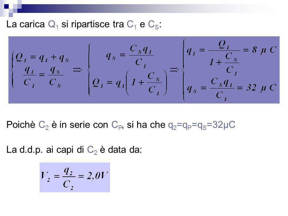La carica Q 1 si ripartisce tra C 1 e C S : Poichè C 2 è in serie con C P, si ha che q 2 =q P =q S =32μC La d.d.p. ai capi di C 2 è data da:
