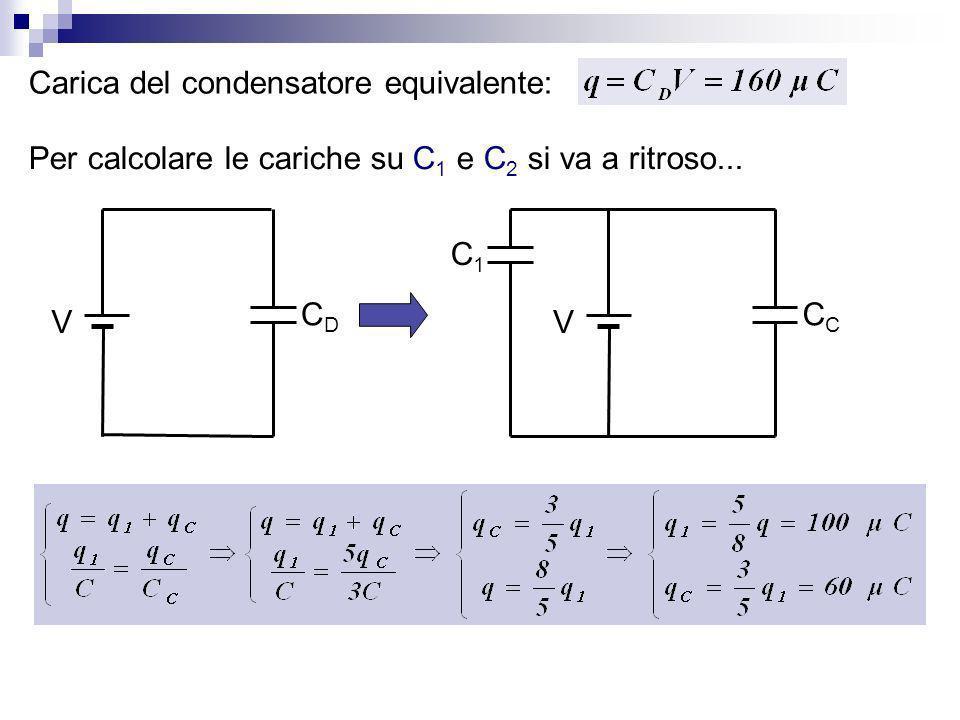 Carica del condensatore equivalente: Per calcolare le cariche su C 1 e C 2 si va a ritroso... V CDCD C1C1 V C