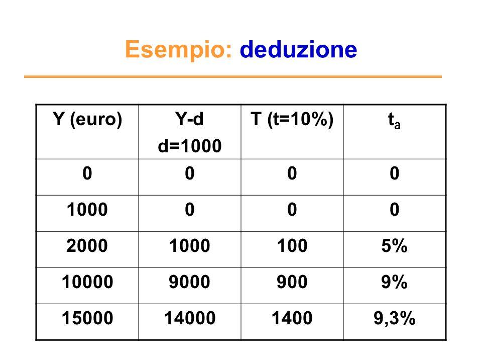 Esempio: deduzione Y (euro)Y-d d=1000 T (t=10%)tata 0000 1000000 200010001005% 1000090009009% 150001400014009,3%