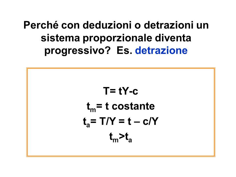 Perché con deduzioni o detrazioni un sistema proporzionale diventa progressivo? Es. detrazione T= tY-c t m = t costante t a = T/Y = t – c/Y t m >t a