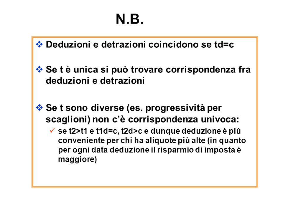 N.B. Deduzioni e detrazioni coincidono se td=c Se t è unica si può trovare corrispondenza fra deduzioni e detrazioni Se t sono diverse (es. progressiv