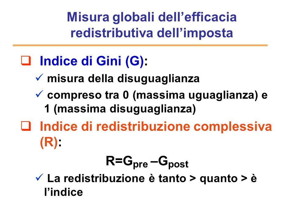 Misura globali dellefficacia redistributiva dellimposta Indice di Gini (G): misura della disuguaglianza compreso tra 0 (massima uguaglianza) e 1 (mass