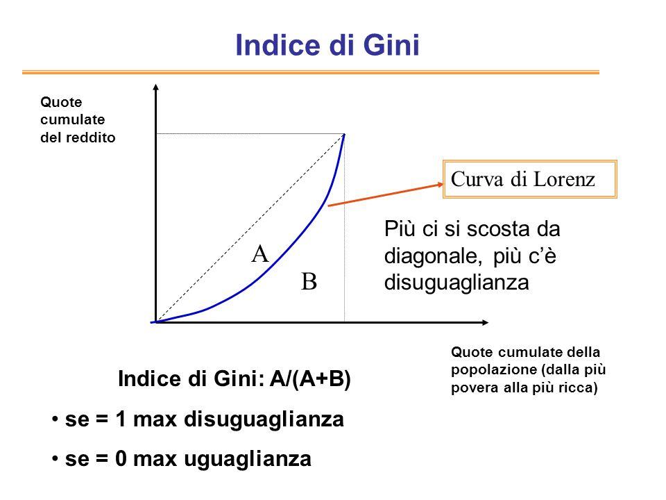 Indice di Gini Quote cumulate della popolazione (dalla più povera alla più ricca) Quote cumulate del reddito Curva di Lorenz A B Indice di Gini: A/(A+