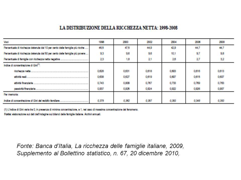 Fonte: Banca dItalia, La ricchezza delle famiglie italiane, 2009, Supplemento al Bollettino statistico, n. 67, 20 dicembre 2010,
