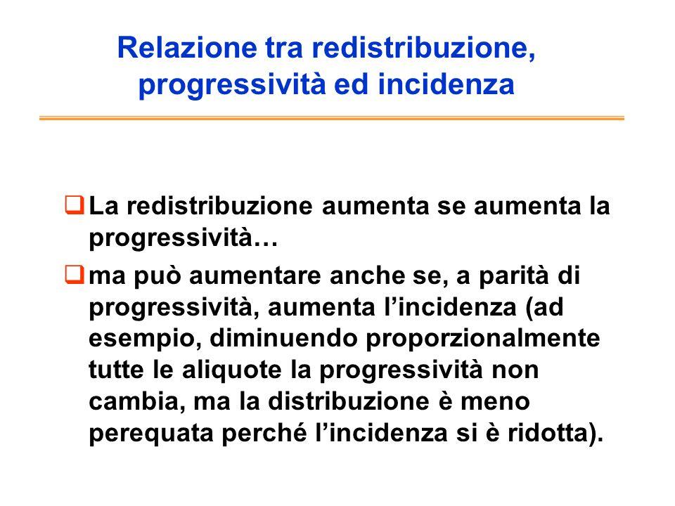 Relazione tra redistribuzione, progressività ed incidenza La redistribuzione aumenta se aumenta la progressività… ma può aumentare anche se, a parità