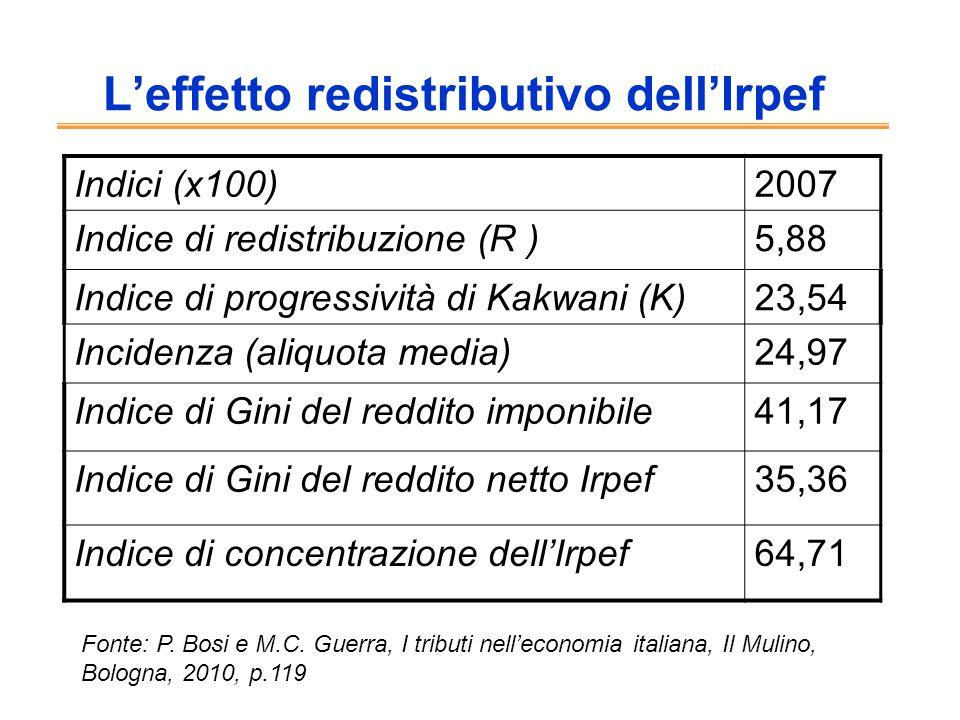 Leffetto redistributivo dellIrpef Indici (x100)2007 Indice di redistribuzione (R )5,88 Indice di progressività di Kakwani (K)23,54 Incidenza (aliquota