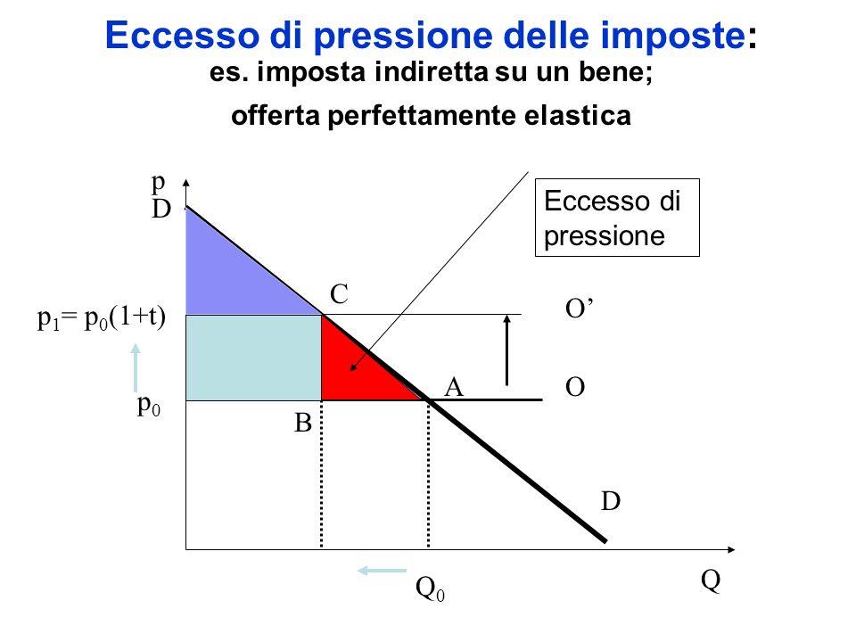 Eccesso di pressione delle imposte: es. imposta indiretta su un bene; offerta perfettamente elastica Q p D O p0p0 Q0Q0 p 1 = p 0 (1+t) O Eccesso di pr