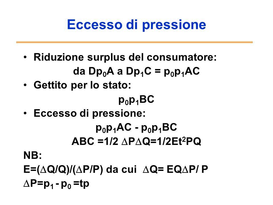 Riduzione surplus del consumatore: da Dp 0 A a Dp 1 C = p 0 p 1 AC Gettito per lo stato: p 0 p 1 BC Eccesso di pressione: p 0 p 1 AC - p 0 p 1 BC ABC