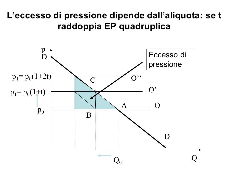 Leccesso di pressione dipende dallaliquota: se t raddoppia EP quadruplica Q p D O p0p0 Q0Q0 p 1 = p 0 (1+t) O Eccesso di pressione D C A B p 1 = p 0 (