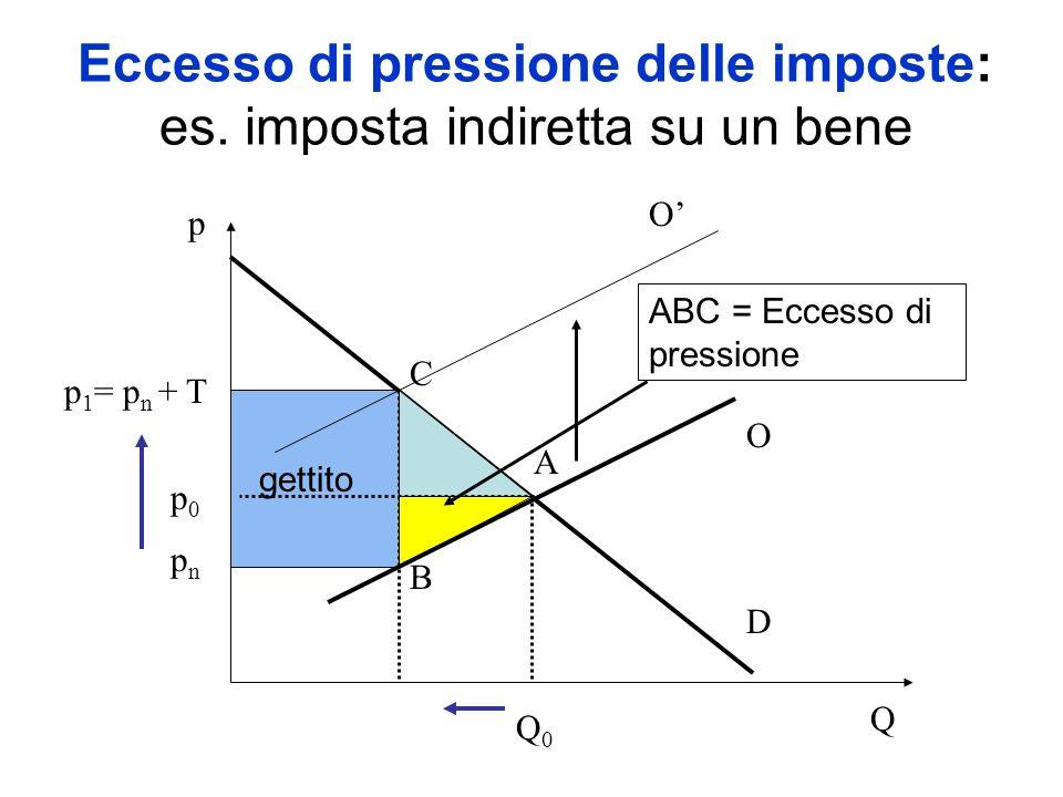 Eccesso di pressione delle imposte: es. imposta indiretta su un bene Q p D O p0p0 Q0Q0 p 1 = p n + T O ABC = Eccesso di pressione C A B p n gettito