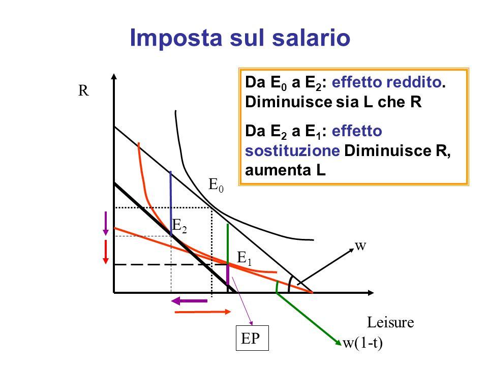 Imposta sul salario E0E0 E1E1 E2E2 Da E 0 a E 2 : effetto reddito. Diminuisce sia L che R Da E 2 a E 1 : effetto sostituzione Diminuisce R, aumenta L