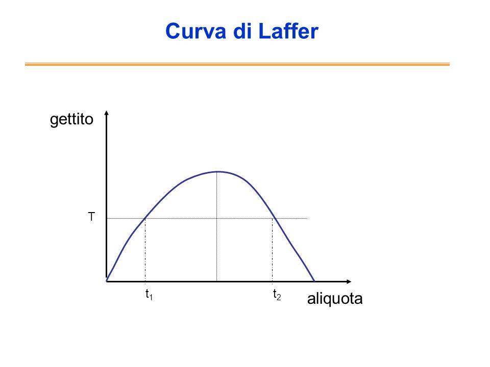 Curva di Laffer gettito aliquota t1t1 t2t2 T