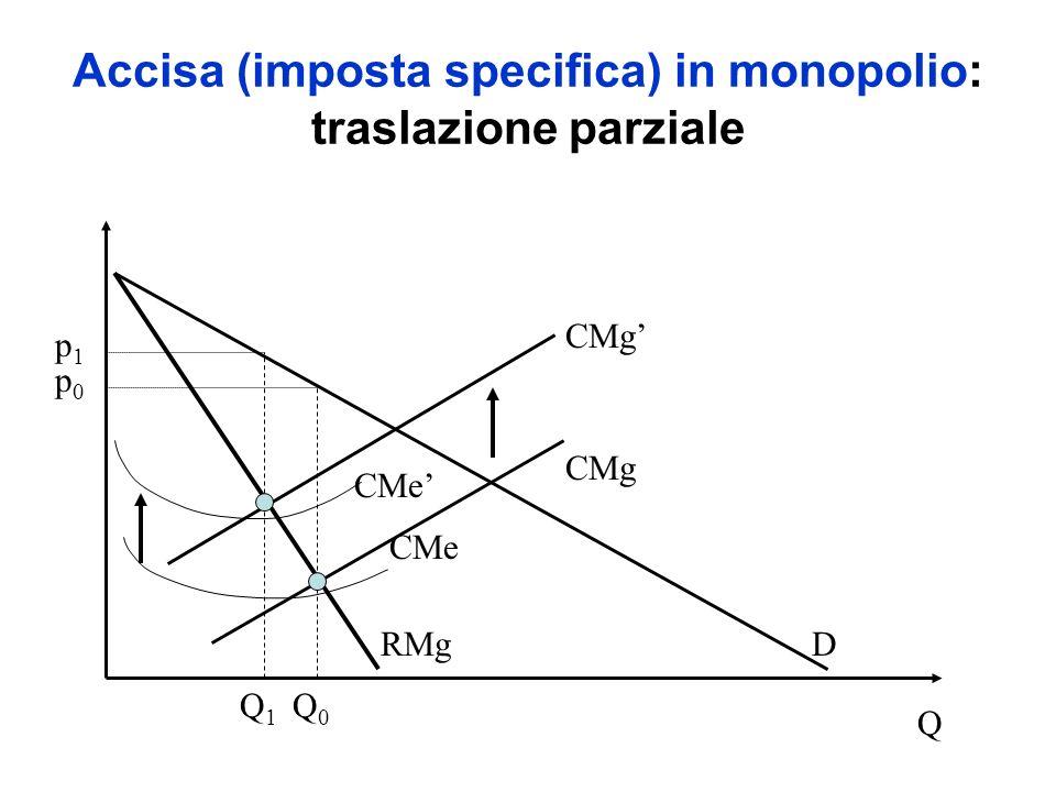 Accisa (imposta specifica) in monopolio: traslazione parziale DRMg CMg CMe p0p0 Q0Q0 Q p1p1 Q1Q1 CMg CMe