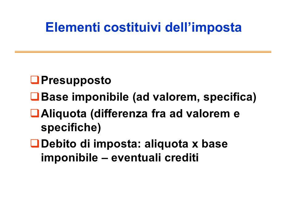 Struttura delle aliquote (es.
