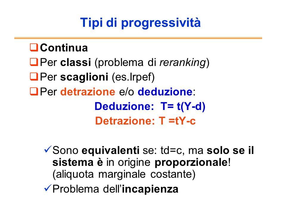 Riduzione surplus del consumatore: da Dp 0 A a Dp 1 C = p 0 p 1 AC Gettito per lo stato: p 0 p 1 BC Eccesso di pressione: p 0 p 1 AC - p 0 p 1 BC ABC =1/2 P Q=1/2Et 2 PQ NB: E=( Q/Q)/( P/P) da cui Q= EQ P/ P P=p 1 - p 0 =tp