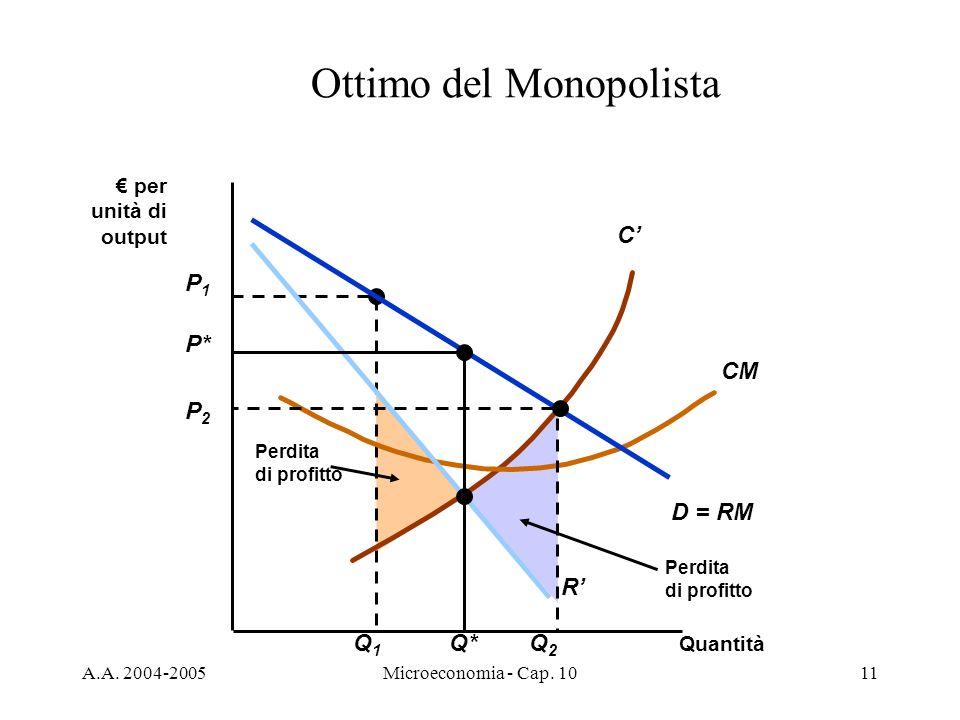 A.A. 2004-2005Microeconomia - Cap. 1011 Perdita di profitto P1P1 Q1Q1 Perdita di profitto C CM Quantità per unità di output D = RM R P* Q* Ottimo del