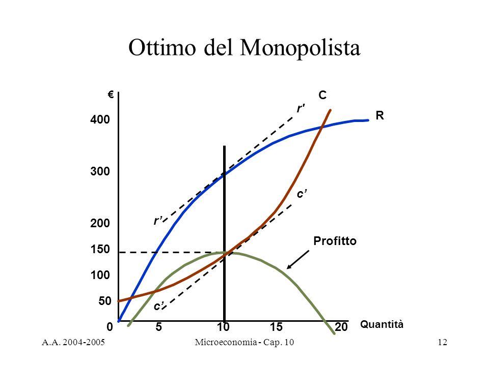 A.A. 2004-2005Microeconomia - Cap. 1012 Quantità 05101520 100 150 200 300 400 50 R Profitto r r' c c Ottimo del Monopolista C