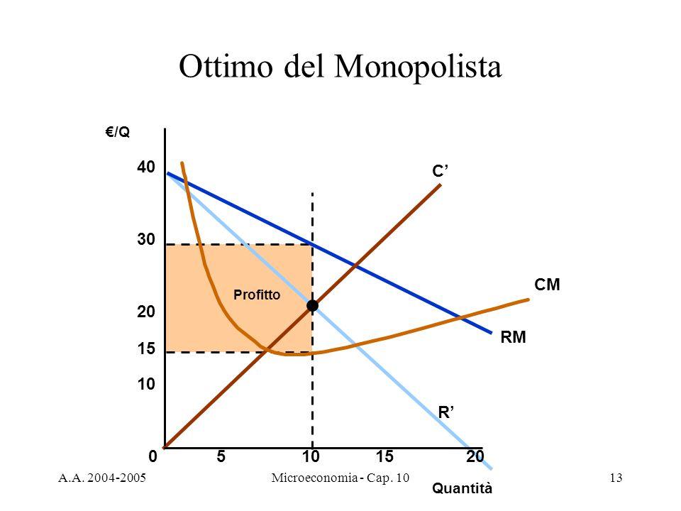 A.A. 2004-2005Microeconomia - Cap. 1013 Profitto RM R C CM Ottimo del Monopolista Quantità /Q 05101520 10 20 30 40 15