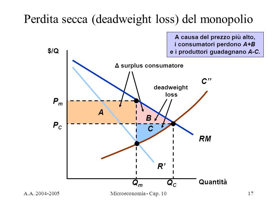 A.A. 2004-2005Microeconomia - Cap. 1017 B A Δ surplus consumatore deadweight loss A causa del prezzo più alto, i consumatori perdono A+B e i produttor