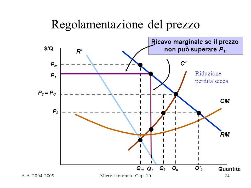 A.A. 2004-2005Microeconomia - Cap. 1024 RM R C PmPm QmQm CM P1P1 Q1Q1 Ricavo marginale se il prezzo non può superare P 1. Regolamentazione del prezzo