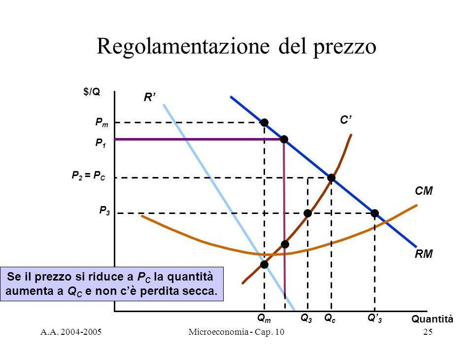 A.A. 2004-2005Microeconomia - Cap. 1025 RM R C PmPm QmQm CM Regolamentazione del prezzo $/Q Quantità P 2 = P C QcQc P3P3 Q3Q3 Q3Q3 Se il prezzo si rid