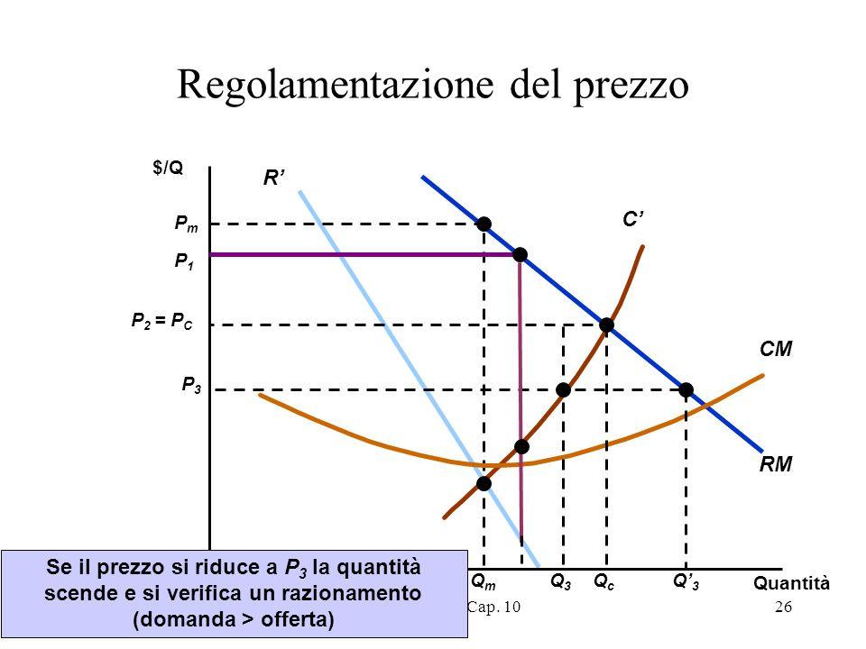 A.A. 2004-2005Microeconomia - Cap. 1026 RM R C PmPm QmQm CM Regolamentazione del prezzo $/Q Quantità P 2 = P C QcQc P3P3 Q3Q3 Q3Q3 Se il prezzo si rid