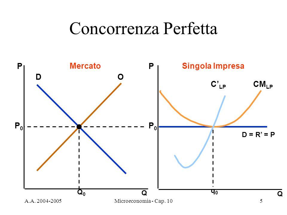 A.A. 2004-2005Microeconomia - Cap. 105 Concorrenza Perfetta Q Q PP MercatoSingola Impresa DO Q0Q0 P0P0 P0P0 D = R = P q0q0 CM LP C LP