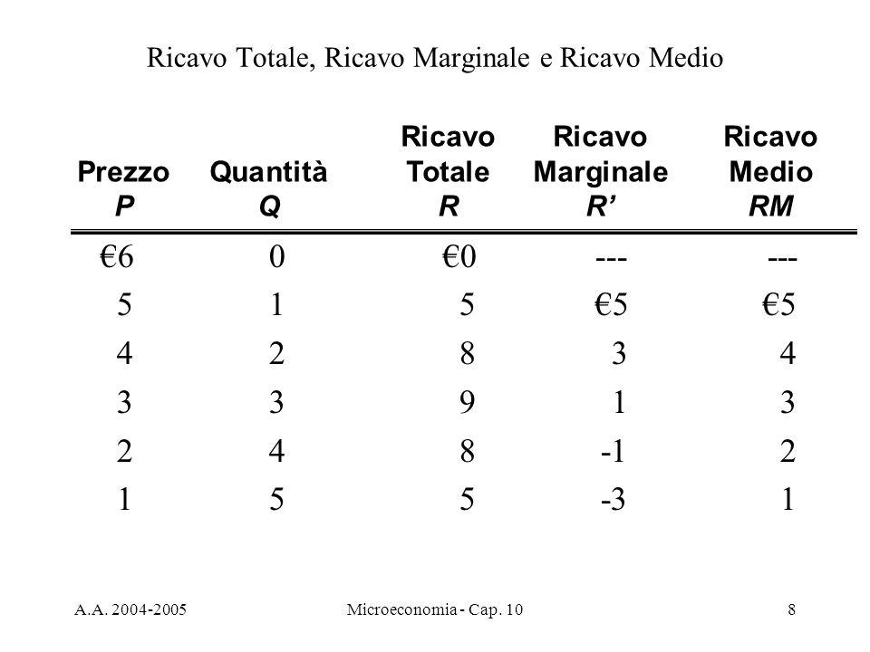 A.A. 2004-2005Microeconomia - Cap. 108 Ricavo Totale, Ricavo Marginale e Ricavo Medio 600------ 51555 42834 33913 248-12 155-31 RicavoRicavo Ricavo Pr