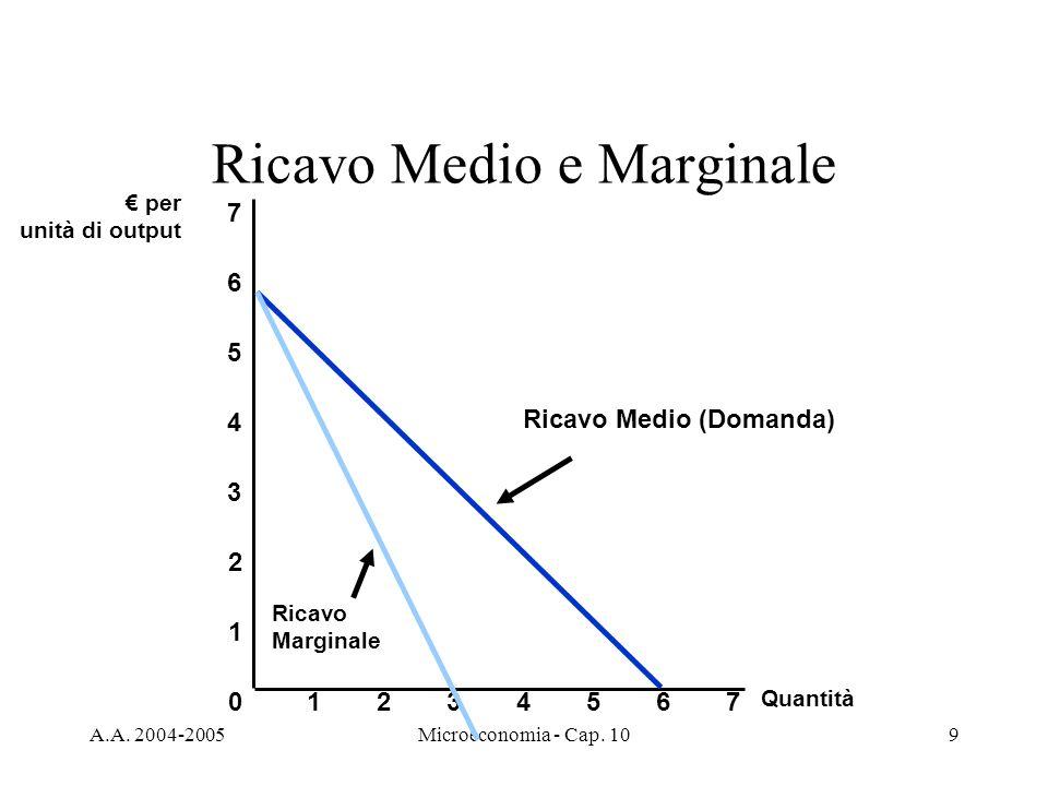 A.A. 2004-2005Microeconomia - Cap. 109 Ricavo Medio e Marginale Quantità 0 1 2 3 per unità di output 1234567 4 5 6 7 Ricavo Medio (Domanda) Ricavo Mar