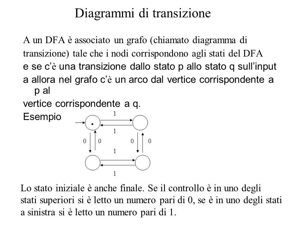 Diagrammi di transizione A un DFA è associato un grafo (chiamato diagramma di transizione) tale che i nodi corrispondono agli stati del DFA e se c è u
