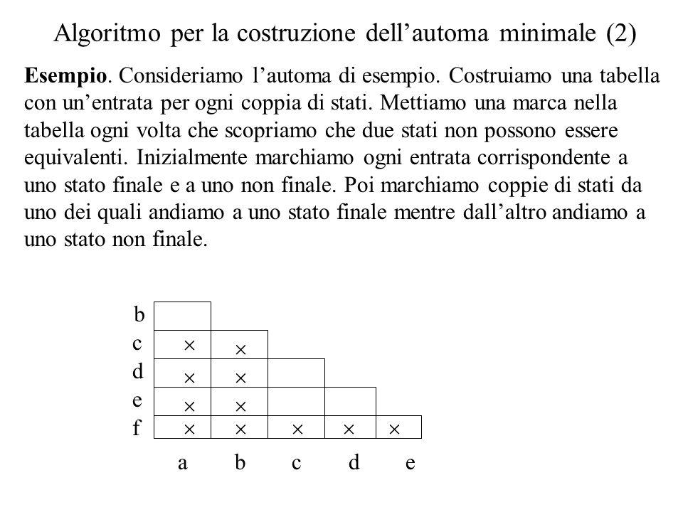 Algoritmo per la costruzione dellautoma minimale (2) Esempio. Consideriamo lautoma di esempio. Costruiamo una tabella con unentrata per ogni coppia di