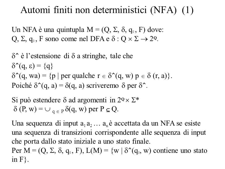 Automi finiti non deterministici (NFA) (1) Un NFA è una quintupla M = (Q,,, q 0, F) dove: Q,, q 0, F sono come nel DFA e : Q Q. ^ è lestensione di a s