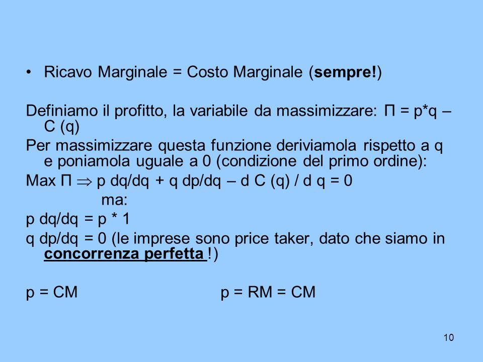 10 Ricavo Marginale = Costo Marginale (sempre!) Definiamo il profitto, la variabile da massimizzare: П = p*q – C (q) Per massimizzare questa funzione